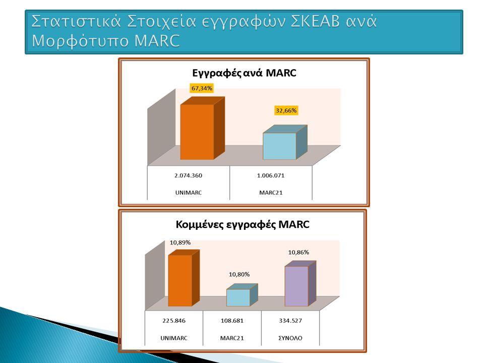 1)Καθιέρωση εξαμηνιαίων εκδόσεων – ανανεώσεων ΣΚΕΑΒ 2)Ενσωμάτωση νέων βάσεων στο ΣΚΕΑΒ 3)Τυποποίηση οδηγιών copy cataloging - Διοργάνωση σεμιναρίων & έκδοση οδηγιών 4)Ενίσχυση και επέκταση συστήματος διαδανεισμού υλικού 5)Αναδιοργάνωση του Portal του ΣΚΕΑΒ με παροχή νέων υπηρεσιών 6)Ενίσχυση της εργασίας των Διαρκών Επιτροπών Καταλογογράφησης 7)Δημιουργία E-class μαθημάτων για τελικούς χρήστες (Προπτυχιακών Φοιτητών κτλ) - Ανάπτυξη προγραμμάτων πληροφοριακής παιδείας (Information Literacy Programs).