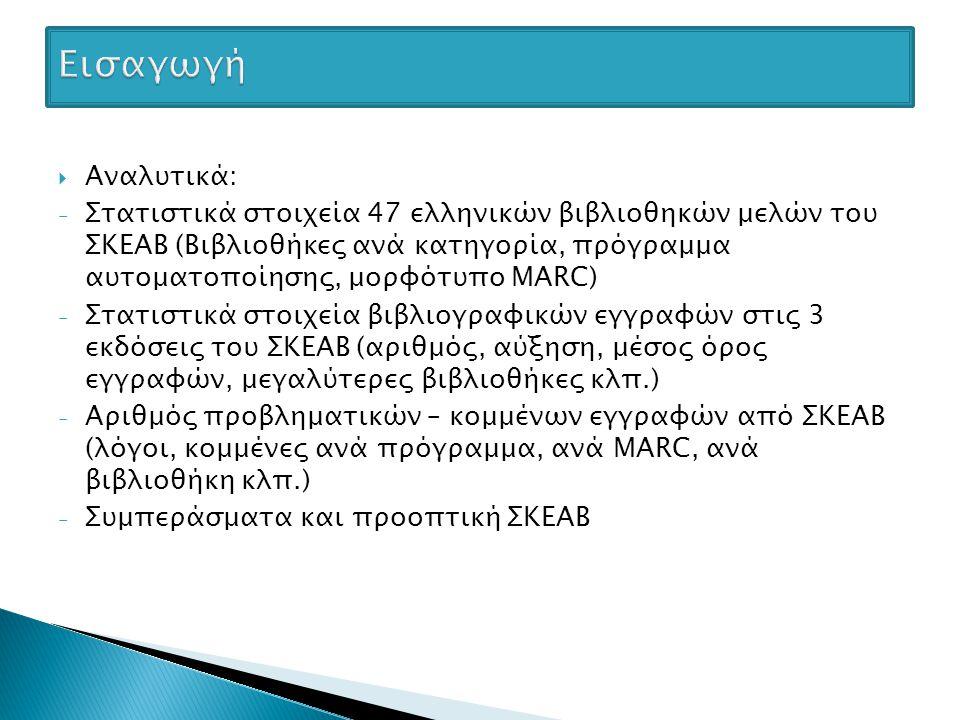  Αναλυτικά: - Στατιστικά στοιχεία 47 ελληνικών βιβλιοθηκών μελών του ΣΚΕΑΒ (Βιβλιοθήκες ανά κατηγορία, πρόγραμμα αυτοματοποίησης, μορφότυπο MARC) - Στατιστικά στοιχεία βιβλιογραφικών εγγραφών στις 3 εκδόσεις του ΣΚΕΑΒ (αριθμός, αύξηση, μέσος όρος εγγραφών, μεγαλύτερες βιβλιοθήκες κλπ.) - Αριθμός προβληματικών – κομμένων εγγραφών από ΣΚΕΑΒ (λόγοι, κομμένες ανά πρόγραμμα, ανά MARC, ανά βιβλιοθήκη κλπ.) - Συμπεράσματα και προοπτική ΣΚΕΑΒ