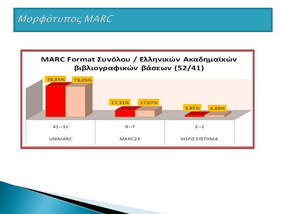 Συμπεράσματα: 1)Πολυμορφία συστημάτων 2)Μεγάλος αριθμός εγκαταστάσεων ADVANCE, που έχει σταματήσει την ανάπτυξή του 3)Μεγάλος αριθμός εγκαταστάσεων του ΑΒΕΚΤ στα ΤΕΙ, που δεν μπορεί να αντιμετωπίσει προβλήματα-απαιτήσεις δικτύωσης βιβλιοθηκών και μεγάλων βάσεων δεδομένων 4)Κυριαρχεί σχεδόν απόλυτα το UNIMARC (τόσο στο ΣΚΕΑΒ όσο και στο σύνολο των ελληνικών βιβλιοθηκών), καθιστώντας δύσκολη ως αδύνατη οποιαδήποτε απόπειρα αλλαγής format 5)Υπάρχει πρόβλημα με το character set των συστημάτων αυτοματισμού