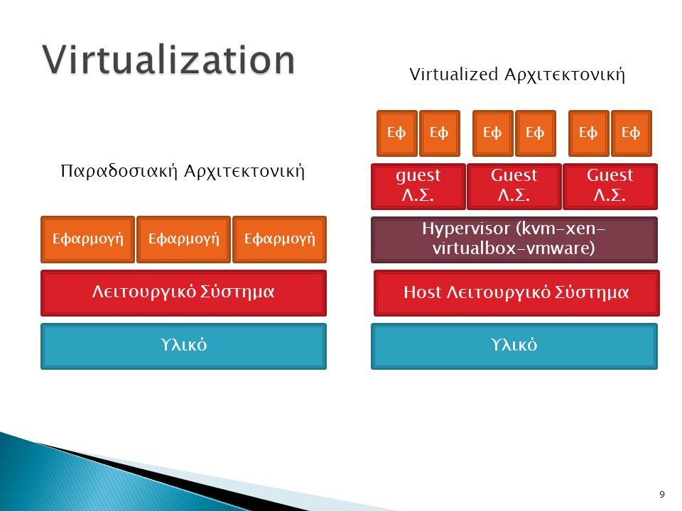 Παραδοσιακή Αρχιτεκτονική Virtualized Αρχιτεκτονική Υλικό Λειτουργικό Σύστημα guest Λ.Σ. Guest Λ.Σ. Hypervisor (kvm-xen- virtualbox-vmware) Εφαρμογή Ε