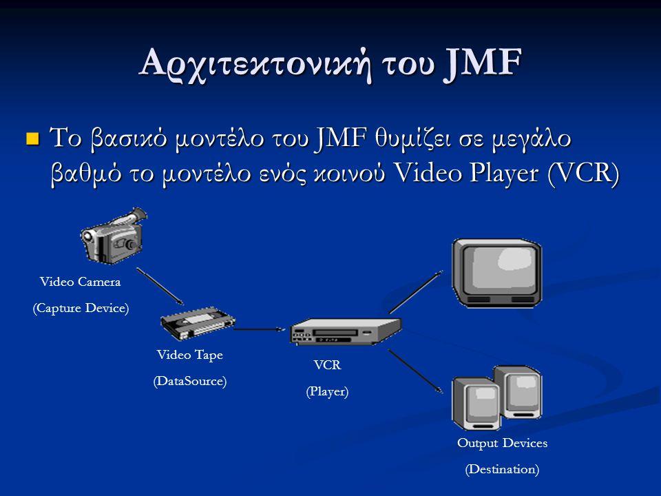 Αρχιτεκτονική του JMF Το βασικό μοντέλο του JMF θυμίζει σε μεγάλο βαθμό το μοντέλο ενός κοινού Video Player (VCR) Το βασικό μοντέλο του JMF θυμίζει σε μεγάλο βαθμό το μοντέλο ενός κοινού Video Player (VCR) Video Camera (Capture Device) Video Tape (DataSource) VCR (Player) Output Devices (Destination)