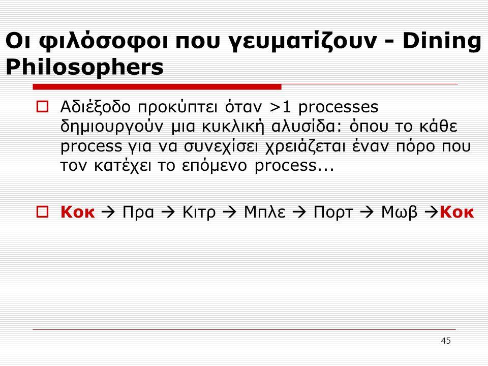 Οι φιλόσοφοι που γευματίζουν - Dining Philosophers  Αδιέξοδο προκύπτει όταν >1 processes δημιουργούν μια κυκλική αλυσίδα: όπου το κάθε process για να συνεχίσει χρειάζεται έναν πόρο που τον κατέχει το επόμενο process...