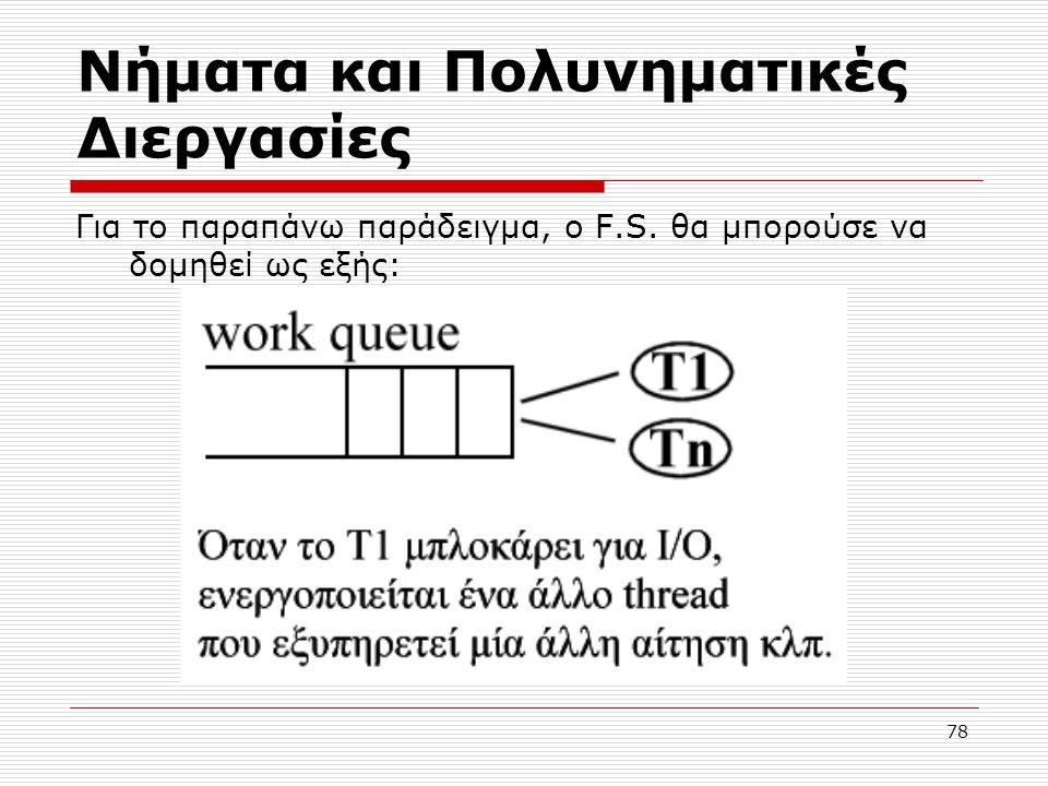 78 Νήματα και Πολυνηματικές Διεργασίες Για το παραπάνω παράδειγμα, ο F.S. θα μπορούσε να δομηθεί ως εξής: