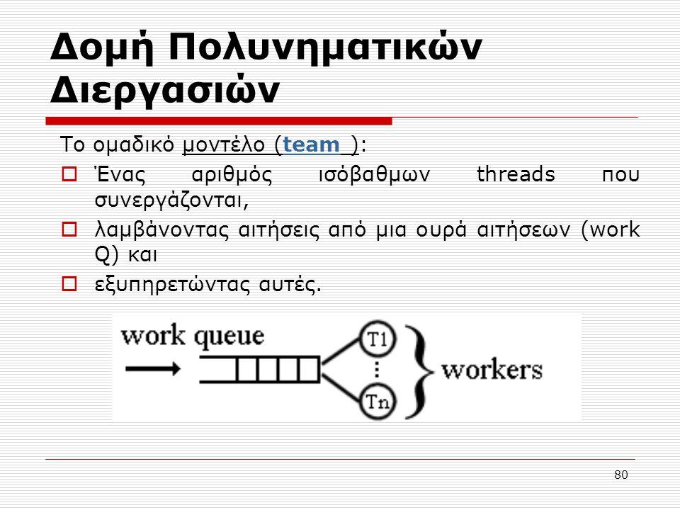 80 Δομή Πολυνηματικών Διεργασιών Το ομαδικό μοντέλο (team ):  Ένας αριθμός ισόβαθμων threads που συνεργάζονται,  λαμβάνοντας αιτήσεις από μια ουρά α