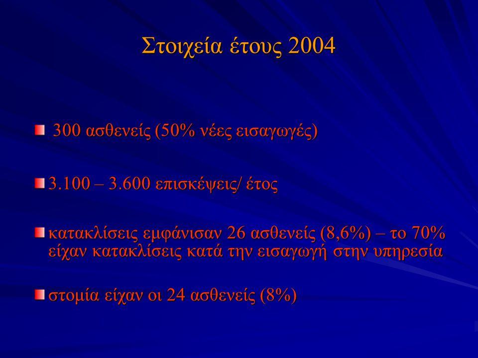 Στοιχεία έτους 2004 300 ασθενείς (50% νέες εισαγωγές) 300 ασθενείς (50% νέες εισαγωγές) 3.100 – 3.600 επισκέψεις/ έτος κατακλίσεις εμφάνισαν 26 ασθενε