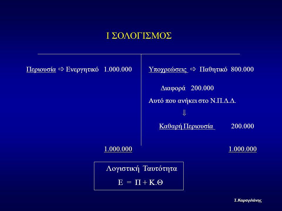 Περιουσία  Ενεργητικό 1.000.000Υποχρεώσεις  Παθητικό 800.000 Ι ΣΟΛΟΓΙΣΜΟΣ Διαφορά 200.000 Αυτό που ανήκει στο Ν.Π.Δ.Δ.  Καθαρή Περιουσία 200.000 1.