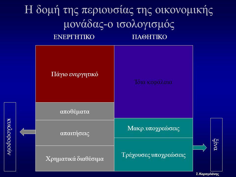 Η δομή της περιουσίας της οικονομικής μονάδας-ο ισολογισμός Πάγιο ενεργητικό αποθέματα απαιτήσεις Χρηματικά διαθέσιμα Ίδια κεφάλαια Μακρ.υποχρεώσεις Τ