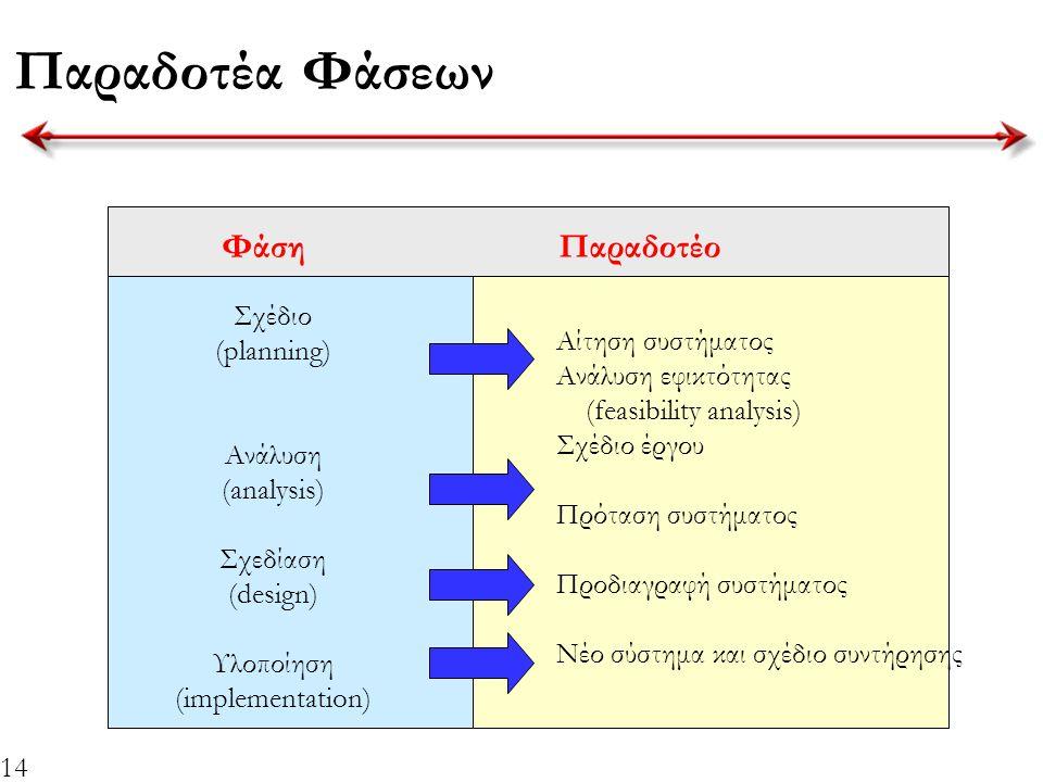 14 Παραδοτέα Φάσεων ΦάσηΠαραδοτέο Σχέδιο (planning) Ανάλυση (analysis) Σχεδίαση (design) Υλοποίηση (implementation) Αίτηση συστήματος Ανάλυση εφικτότη