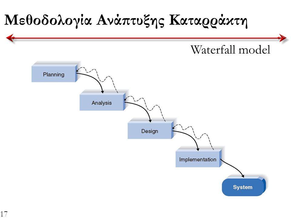 17 Μεθοδολογία Ανάπτυξης Καταρράκτη Waterfall model