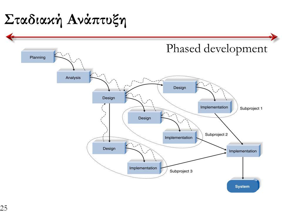 25 Σταδιακή Ανάπτυξη Insert Figure 1-4 here Phased development