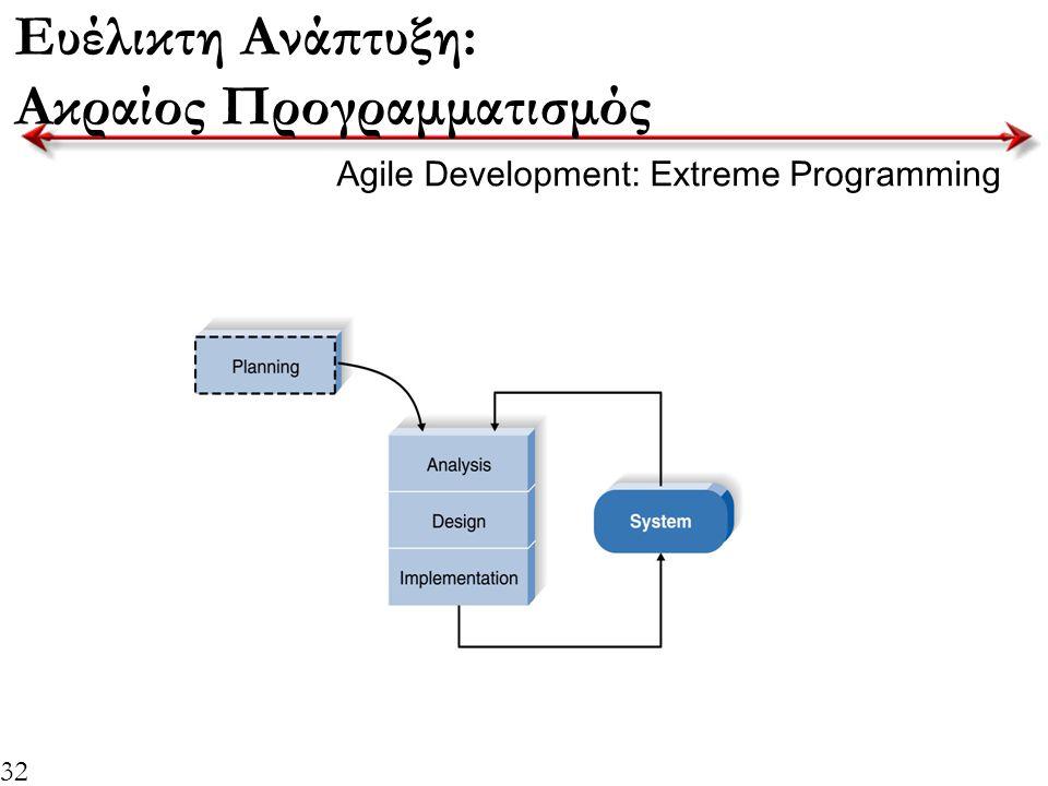 32 Ευέλικτη Ανάπτυξη: Ακραίος Προγραμματισμός Agile Development: Extreme Programming