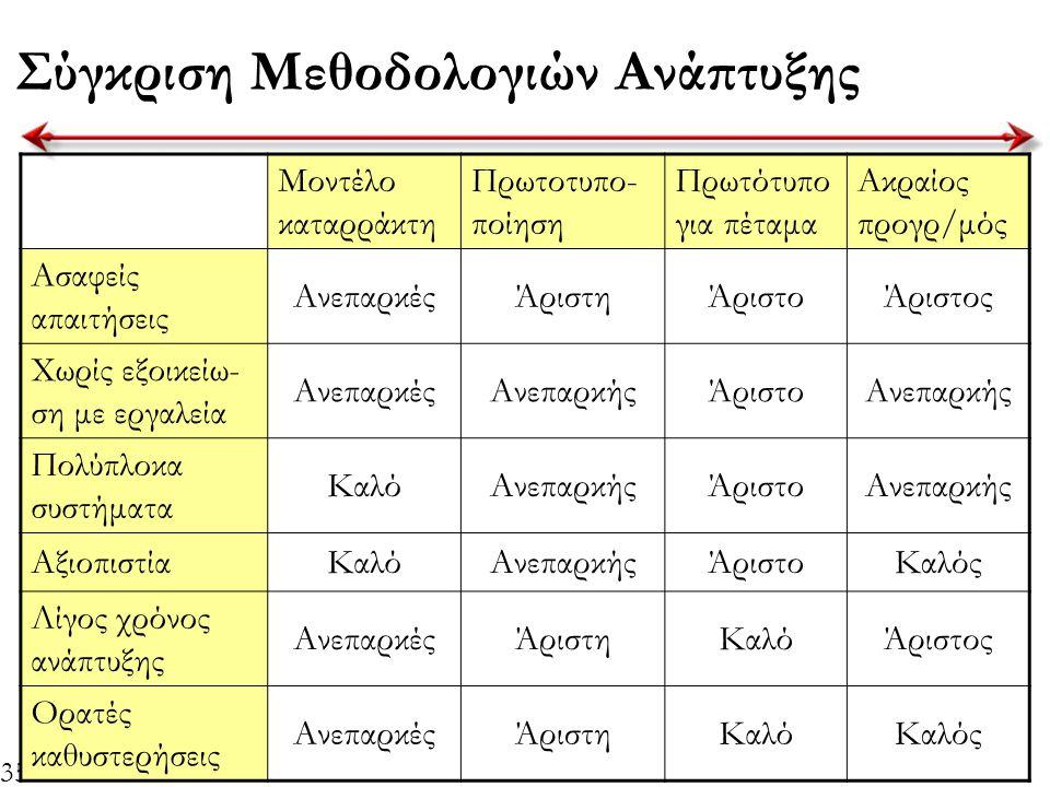 35 Σύγκριση Μεθοδολογιών Ανάπτυξης Μοντέλο καταρράκτη Πρωτοτυπο- ποίηση Πρωτότυπο για πέταμα Ακραίος προγρ/μός Ασαφείς απαιτήσεις ΑνεπαρκέςΆριστηΆριστ