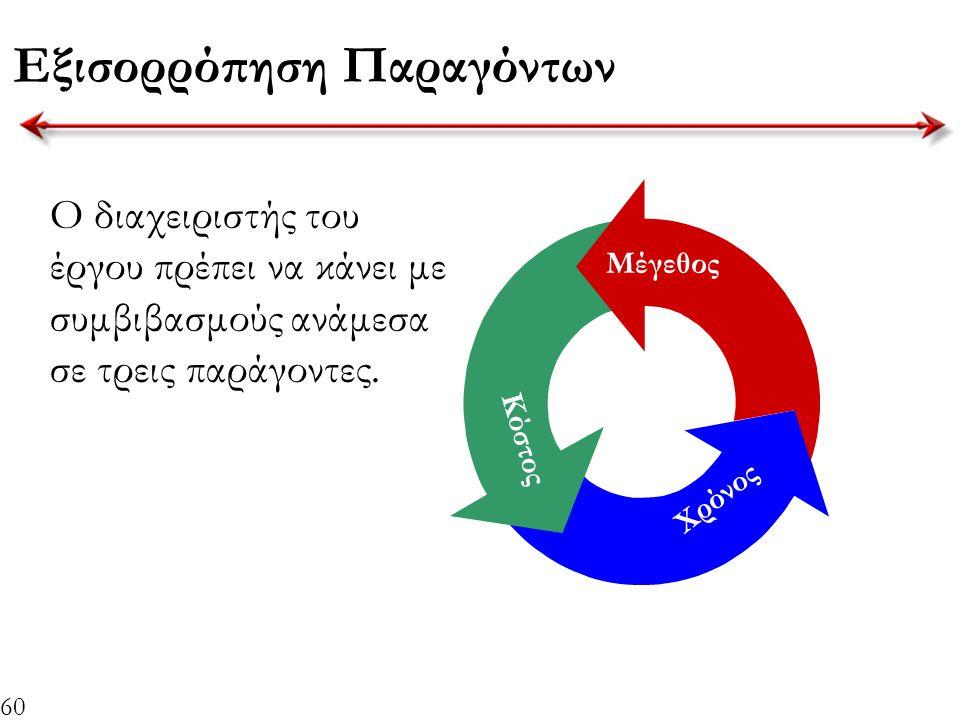 60 Εξισορρόπηση Παραγόντων Ο διαχειριστής του έργου πρέπει να κάνει με συμβιβασμούς ανάμεσα σε τρεις παράγοντες. Μέγεθος Κόστος Χρόνος