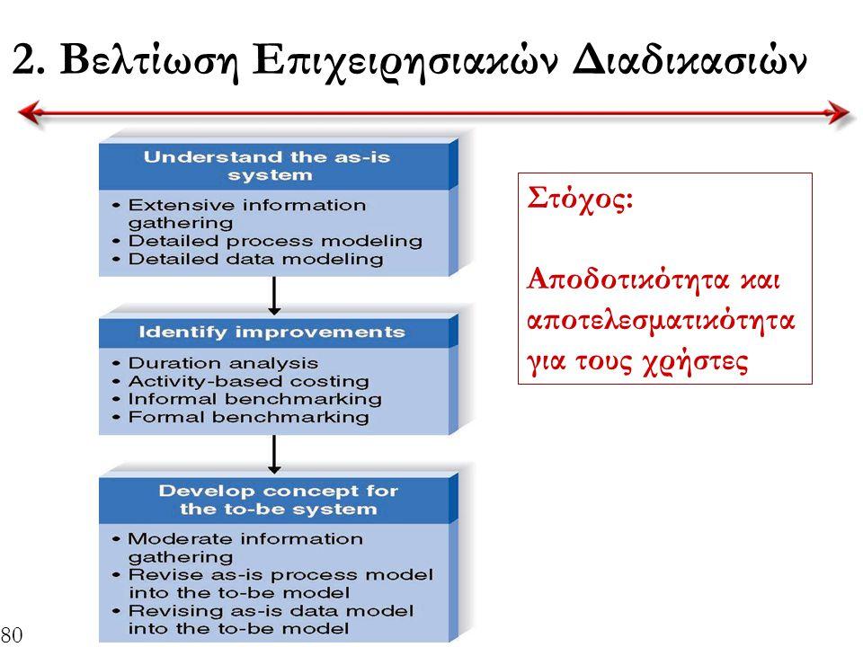 80 2. Βελτίωση Επιχειρησιακών Διαδικασιών Στόχος: Αποδοτικότητα και αποτελεσματικότητα για τους χρήστες