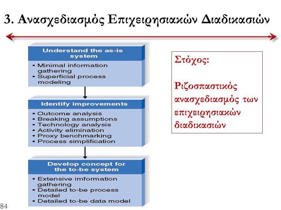 84 3. Ανασχεδιασμός Επιχειρησιακών Διαδικασιών Στόχος: Ριζοσπαστικός ανασχεδιασμός των επιχειρησιακών διαδικασιών