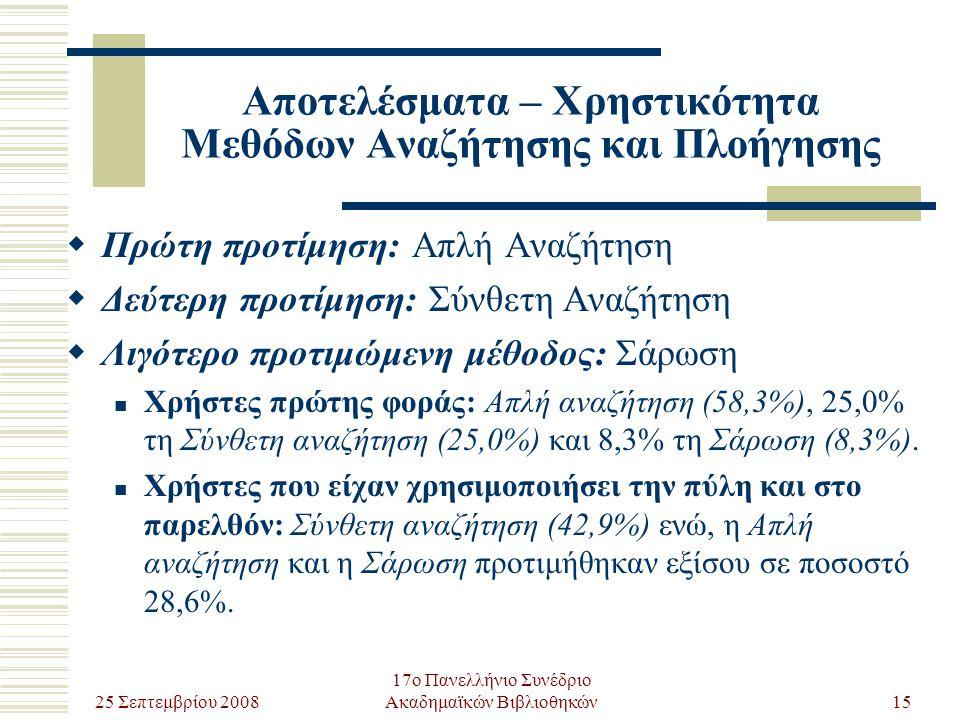 25 Σεπτεμβρίου 2008 17ο Πανελλήνιο Συνέδριο Ακαδημαϊκών Βιβλιοθηκών15 Αποτελέσματα – Χρηστικότητα Μεθόδων Αναζήτησης και Πλοήγησης  Πρώτη προτίμηση: Απλή Αναζήτηση  Δεύτερη προτίμηση: Σύνθετη Αναζήτηση  Λιγότερο προτιμώμενη μέθοδος: Σάρωση Χρήστες πρώτης φοράς: Απλή αναζήτηση (58,3%), 25,0% τη Σύνθετη αναζήτηση (25,0%) και 8,3% τη Σάρωση (8,3%).