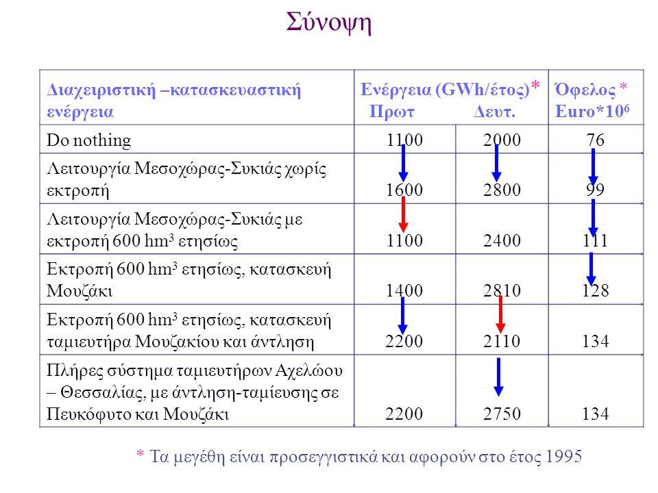 Σύνοψη Διαχειριστική –κατασκευαστική ενέργεια Ενέργεια (GWh/έτος) * Πρωτ Δευτ. Όφελος * Euro*10 6 Do nothing110020007676 Λειτουργία Μεσοχώρας-Συκιάς χ