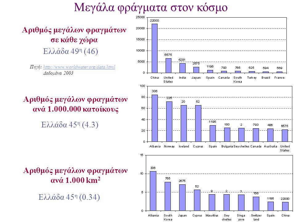 Αριθμός μεγάλων φραγμάτων σε κάθε χώρα Ελλάδα 49 η (46) Αριθμός μεγάλων φραγμάτων ανά 1.000.000 κατοίκους Ελλάδα 45 η (4.3) Αριθμός μεγάλων φραγμάτων