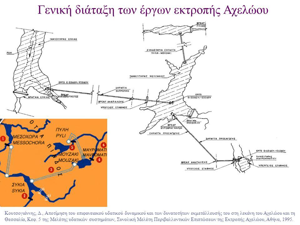 Σχηματοποίηση του υδροσυστήματος Αχελώου - Θεσσαλίας Αρδευτικές ανάγκες  Κύριοι αρδευτικοί κόμβοι σε Στράτο και Μαυρομάτι  Τοπική ζήτηση στην Πύλη Περιβαλλοντικοί περιορισμοί  Ελάχιστη διατηρητέα παροχή στον Αχελώο 1.5 m 3 /s κατάντη Μεσοχώρας, 5 m 3 /s κατάντη Συκιάς και 21 m 3 /s στις εκβολές  Ελάχιστη παροχή κατάντη Πύλης και Μουζακίου 0.15 m 3 /s  Επιπλέον 0.35 m 3 /s κατάντη Πύλης για εμπλουτισμό τοπικού υδροφορέα Οικονομικά στοιχεία  Πρωτεύουσα ενέργεια: Διαθέσιμη το 99% του χρόνου, παραγόμενη εντός της περιόδου αιχμής (6 ώρες), με τιμή μονάδας 10.9 δρχ/KWh  Δευτερεύουσα ενέργεια: Επιπλέον ενέργεια, με τιμή μονάδας 6.5 δρχ/KWh  Γεωργικό όφελος: Τιμή μονάδας 20 δρχ/m 3 Βελτιστοποίηση συστήματος  Οικονομική επίδοση συστήματος = ενεργειακό + γεωργικό όφελος Κουτσογιάννης, Δ., Αποτίμηση του επιφανειακού υδατικού δυναμικού και των δυνατοτήτων εκμετάλλευσής του στη λεκάνη του Αχελώου και τη Θεσσαλία, Κεφ.
