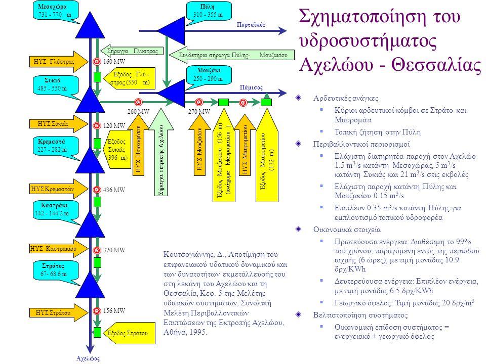 Εφαρμογή στο σύστημα ταμιευτήρων Αχελώου – Θεσσαλίας: Εξεταζόμενες διατάξεις έργων  Υφιστάμενο σύστημα ταμιευτήρων κάτω ρου (Α)  Σύστημα ταμιευτήρων Αχελώου (Μεσοχώρα, Συκιά, Κρεμαστά, Καστράκι, Στράτος)  Χωρίς εκτροπή (Β 1 )  Με εκτροπή 600 hm 3 ετησίως από ταμιευτήρα Συκιάς (Β 2 )  Πλήρες σύστημα ταμιευτήρων Αχελώου – Θεσσαλίας, με διατάξεις άντλησης-ταμίευσης σε Πευκόφυτο και Μουζάκι (Γ)  Σύστημα έργων άνω ρου Αχελώου και Θεσσαλίας  Χωρίς εκτροπή, χωρίς Μουζάκι και Πύλη (Δ 1 )  Εκτροπή χωρίς άντληση, Μουζάκι +250 m, χωρίς Πύλη (Δ 2 )  Όπως η Δ 2 αλλά με άντληση (Δ 3 )  Εκτροπή και άντληση, Μουζάκι +280 m, με Πύλη (Δ 4 )  Εκτροπή και άντληση, Μουζάκι +290 m, με Πύλη (Δ 5 ) Κουτσογιάννης, Δ., Αποτίμηση του επιφανειακού υδατικού δυναμικού και των δυνατοτήτων εκμετάλλευσής του στη λεκάνη του Αχελώου και τη Θεσσαλία, Κεφ.