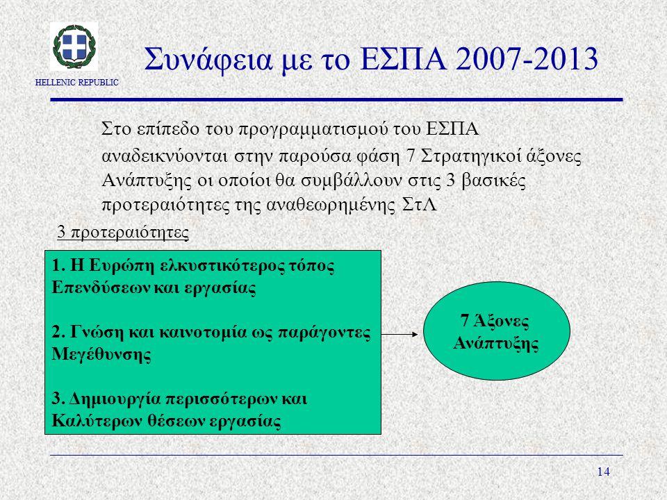HELLENIC REPUBLIC 14 Συνάφεια με το ΕΣΠΑ 2007-2013 Στο επίπεδο του προγραμματισμού του ΕΣΠΑ αναδεικνύονται στην παρούσα φάση 7 Στρατηγικοί άξονες Ανάπτυξης οι οποίοι θα συμβάλλουν στις 3 βασικές προτεραιότητες της αναθεωρημένης ΣτΛ 3 προτεραιότητες 7 Άξονες Ανάπτυξης 1.