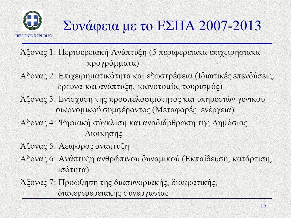 HELLENIC REPUBLIC 15 Συνάφεια με το ΕΣΠΑ 2007-2013 Άξονας 1: Περιφερειακή Ανάπτυξη (5 περιφερειακά επιχειρησιακά προγράμματα) Άξονας 2: Επιχειρηματικότητα και εξωστρέφεια (Ιδιωτικές επενδύσεις, έρευνα και ανάπτυξη, καινοτομία, τουρισμός) Άξονας 3: Ενίσχυση της προσπελασιμότητας και υπηρεσιών γενικού οικονομικού συμφέροντος (Μεταφορές, ενέργεια) Άξονας 4: Ψηφιακή σύγκλιση και αναδιάρθρωση της Δημόσιας Διοίκησης Άξονας 5: Αειφόρος ανάπτυξη Άξονας 6: Ανάπτυξη ανθρώπινου δυναμικού (Εκπαίδευση, κατάρτιση, ισότητα) Άξονας 7: Προώθηση της διασυνοριακής, διακρατικής, διαπεριφερειακής συνεργασίας