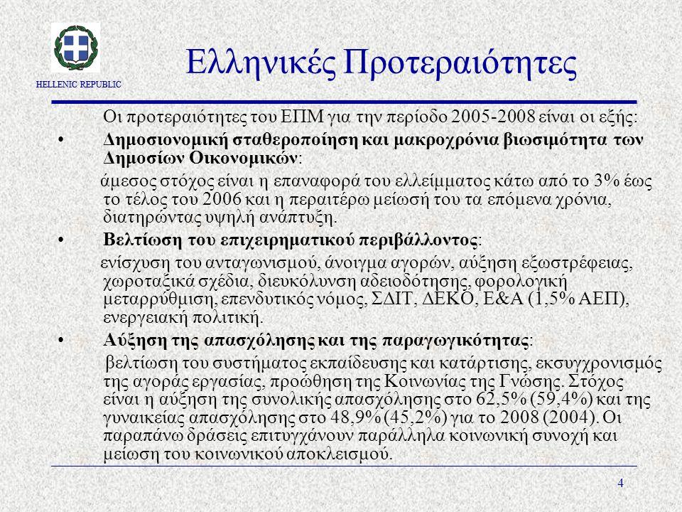 HELLENIC REPUBLIC 4 Ελληνικές Προτεραιότητες Οι προτεραιότητες του ΕΠΜ για την περίοδο 2005-2008 είναι οι εξής: Δημοσιονομική σταθεροποίηση και μακροχρόνια βιωσιμότητα των Δημοσίων Οικονομικών: άμεσος στόχος είναι η επαναφορά του ελλείμματος κάτω από το 3% έως το τέλος του 2006 και η περαιτέρω μείωσή του τα επόμενα χρόνια, διατηρώντας υψηλή ανάπτυξη.