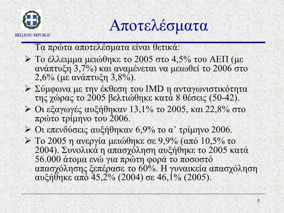 HELLENIC REPUBLIC 5 Αποτελέσματα Τα πρώτα αποτελέσματα είναι θετικά:  Το έλλειμμα μειώθηκε το 2005 στο 4,5% του ΑΕΠ (με ανάπτυξη 3,7%) και αναμένεται να μειωθεί το 2006 στο 2,6% (με ανάπτυξη 3,8%).