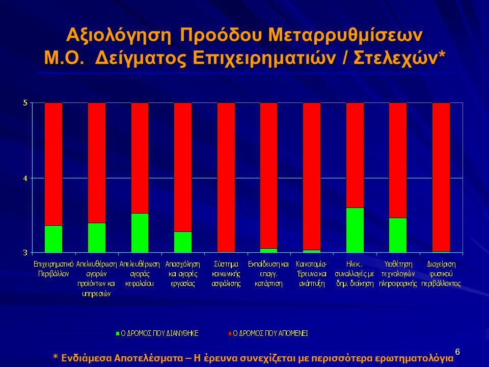 6 Αξιολόγηση Προόδου Μεταρρυθμίσεων Μ.Ο.