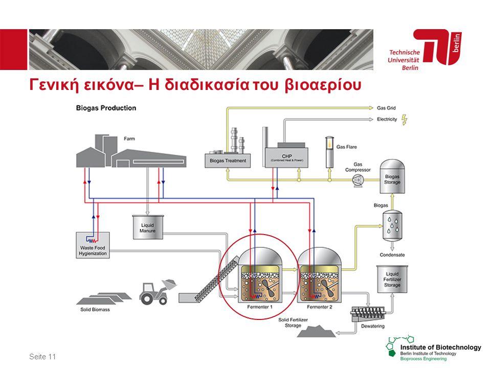 Seite 11 Γενική εικόνα– Η διαδικασία του βιοαερίου