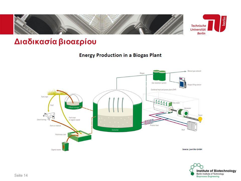 Διαδικασία βιοαερίου Seite 14