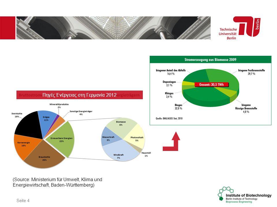 Υιοθέτηση του βιοαερίου στην Ελλάδα εκμεταλλευόμενοι την Γερμανική εμπερία ΓΙΑ ΒΙΩΣΙΜΟΤΗΤΑ ΝΕΩΝ ΜΟΝΑΔΩΝ ΣΤΗΝ ΕΛΛΑΔΑ: Πρόβλεψη για παραγωγή, συσκευασία και προώθηση των υπολειμμάτων της παραγωγής βιοαερίου ως βιολογικό λίπασμα.