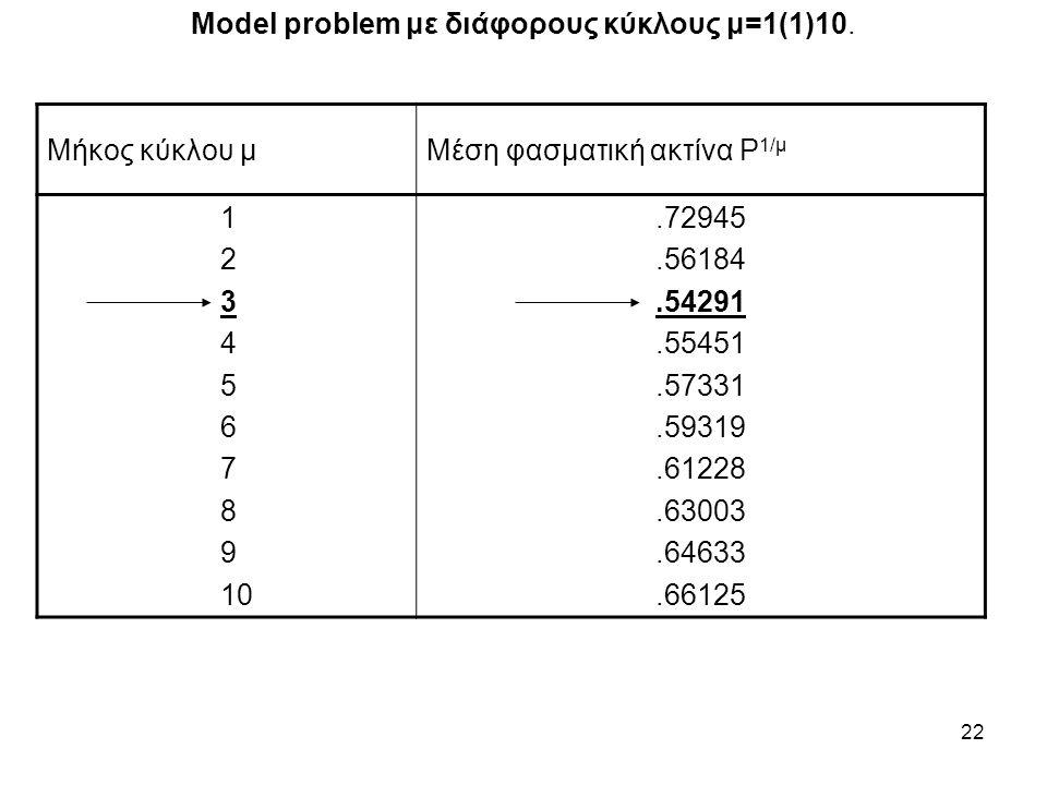 22 Model problem με διάφορους κύκλους μ=1(1)10. Μήκος κύκλου μΜέση φασματική ακτίνα Ρ 1/μ 1 2 3 4 5 6 7 8 9 10.72945.56184.54291.55451.57331.59319.612