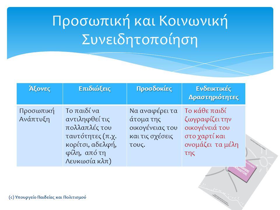ΆξονεςΕπιδιώξειςΠροσδοκίες Ενδεικτικές Δραστηριότητες Προσωπική Ανάπτυξη Το παιδί να αντιληφθεί τις πολλαπλές του ταυτότητες (π.χ.