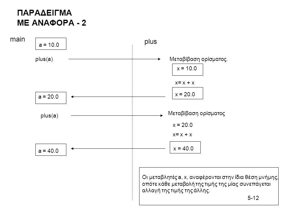 5-12 ΠΑΡΑΔΕΙΓΜΑ ΜΕ ΑΝΑΦΟΡΑ - 2 main plus Μεταβίβαση ορίσματος x = 10.0 x= x + x x = 20.0 a = 20.0 plus(a) a = 10.0 plus(a) Μεταβίβαση ορίσματος. x = 2