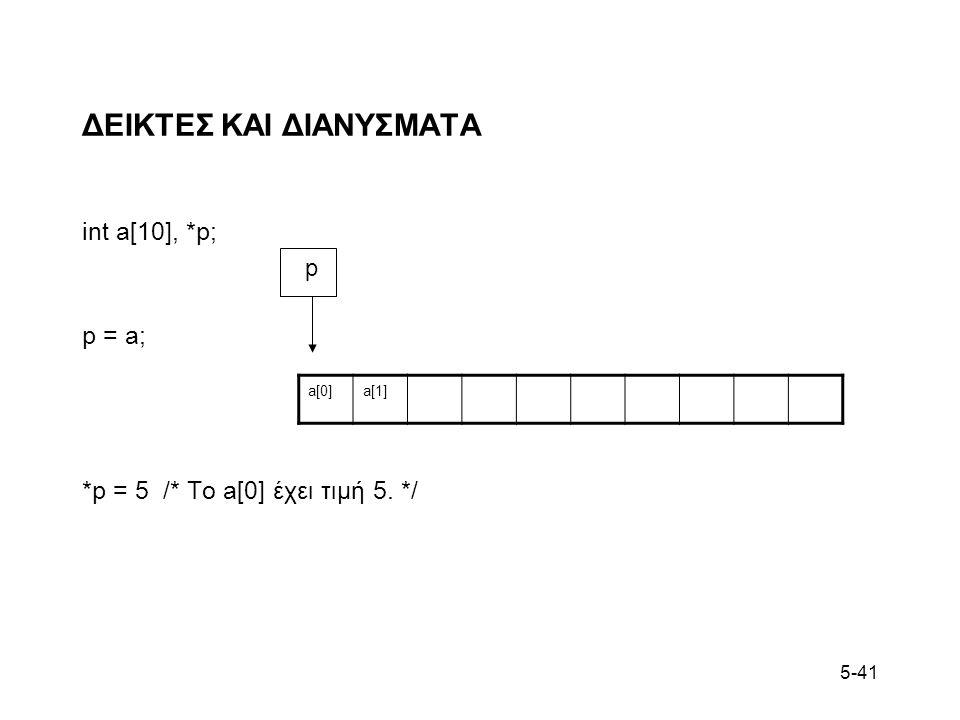 5-41 ΔΕΙΚΤΕΣ ΚΑΙ ΔΙΑΝΥΣΜΑΤΑ int a[10], *p; p = a; *p = 5 /* To a[0] έχει τιμή 5. */ a[0]a[1] p