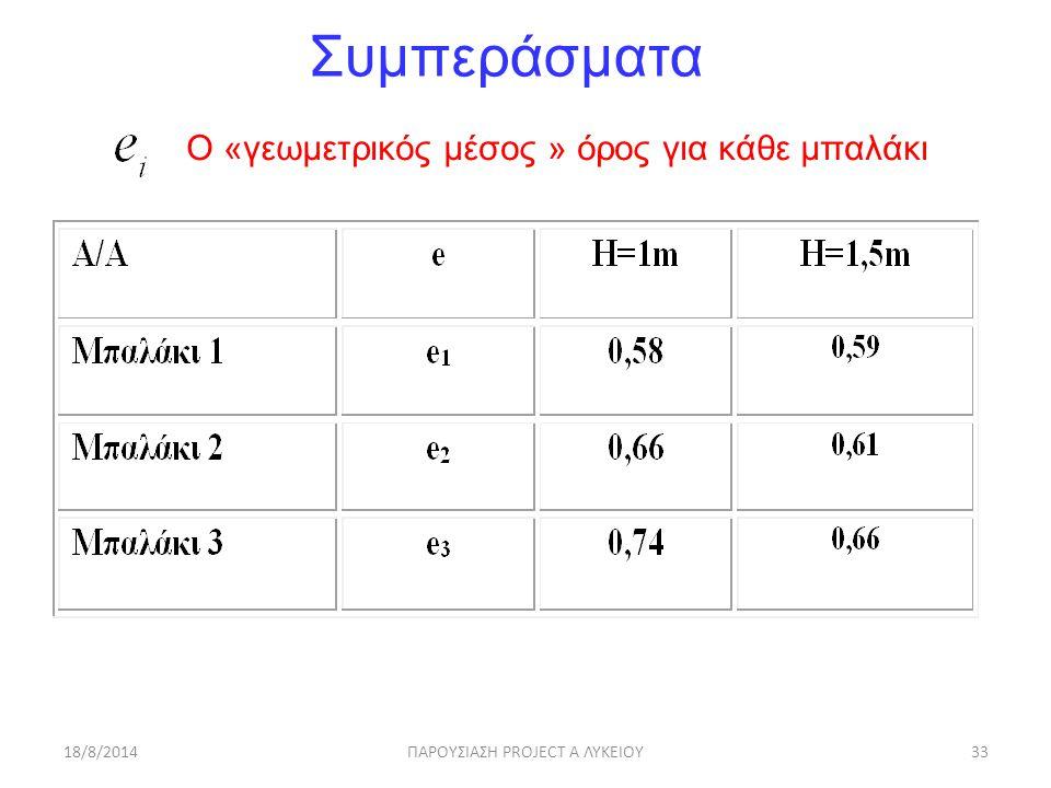 18/8/2014ΠΑΡΟΥΣΙΑΣΗ PROJECT A ΛΥΚΕΙΟΥ33 Συμπεράσματα Ο «γεωμετρικός μέσος » όρος για κάθε μπαλάκι