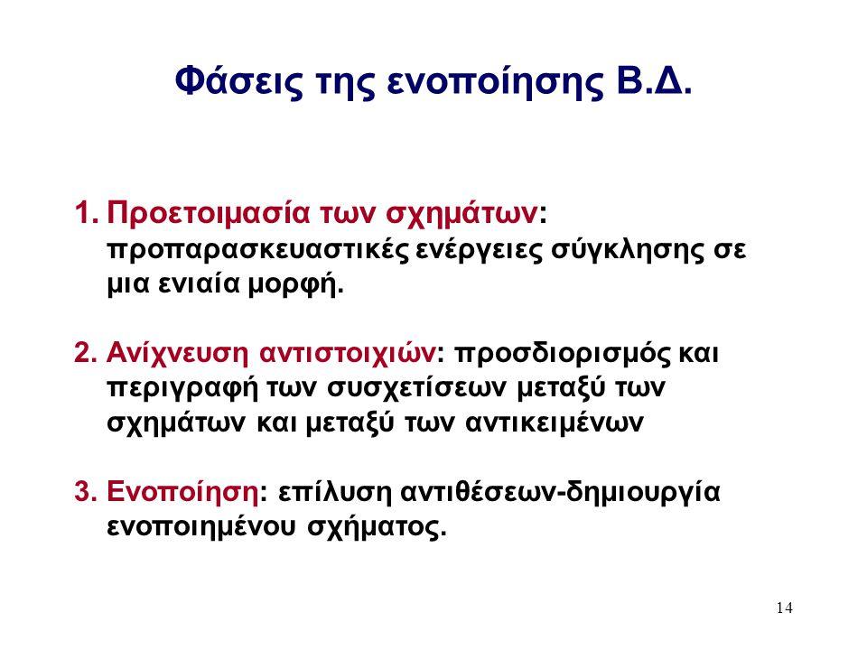 14 Φάσεις της ενοποίησης Β.Δ.