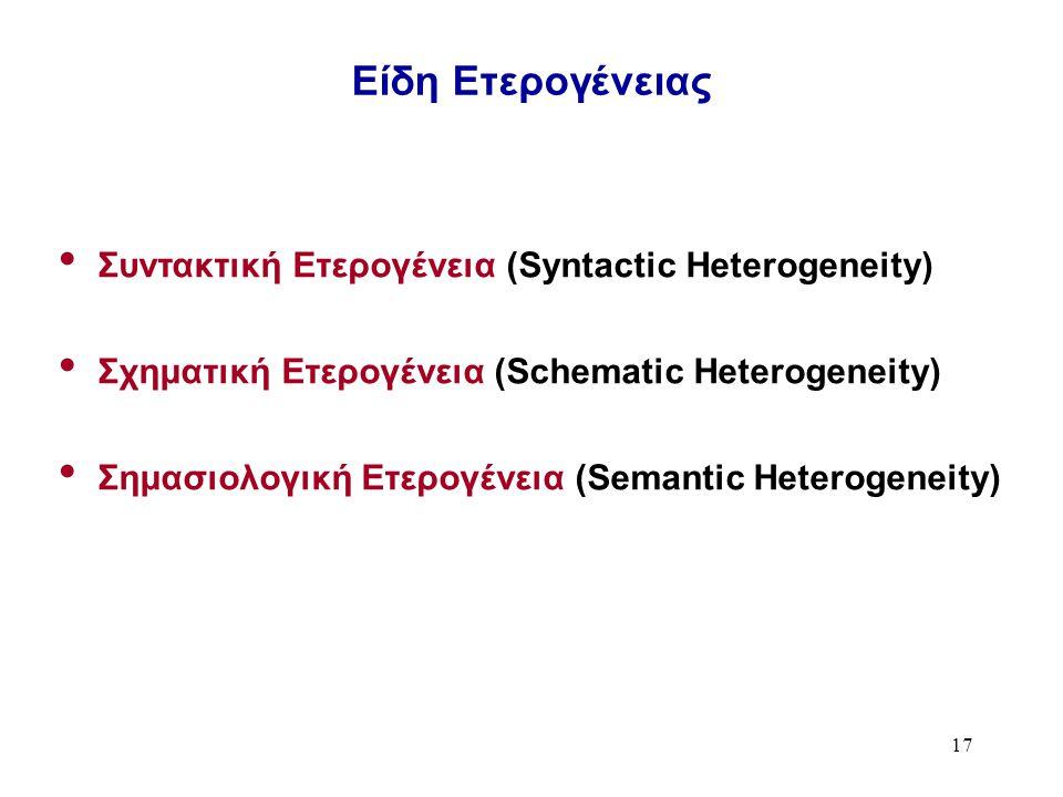 17 Είδη Ετερογένειας Συντακτική Ετερογένεια (Syntactic Heterogeneity) Σχηματική Ετερογένεια (Schematic Heterogeneity) Σημασιολογική Ετερογένεια (Semantic Heterogeneity)