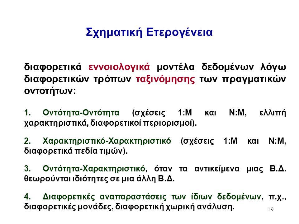 19 Σχηματική Ετερογένεια διαφορετικά εννοιολογικά μοντέλα δεδομένων λόγω διαφορετικών τρόπων ταξινόμησης των πραγματικών οντοτήτων: 1.Οντότητα-Οντότητα (σχέσεις 1:M και Ν:M, ελλιπή χαρακτηριστικά, διαφορετικοί περιορισμοί).