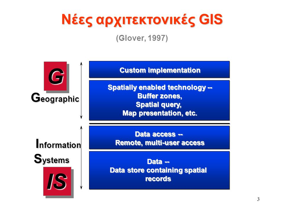 4 Amtliches Topographisch-Kartographisches Informationssystem (ATKIS) BS 7666: Spatial Data Sets for Geographical Referencing CEN TC287 European Norms for Geographic Information Data Interchange Standard for Cadastral Mapping (DFT) Digital and Electronic Maps Transfer Standard (DEMTS) Digital Geographic Information Exchange Standards (DIGEST / VPF) Exchange de Donnιes Informatisιes Gιographiques (EDIGιO) FGDC Metadata standard (ΗΠΑ) Geographic Data File (GDF) Geographic Tag Image File Format (GeoTIFF) IHO Transfer Standard for Digital Hydrographic Data (IHO DX-90) Υφιστάμενα Πρότυπα Ανταλλαγής Γεωγραφικών Δεδομένων