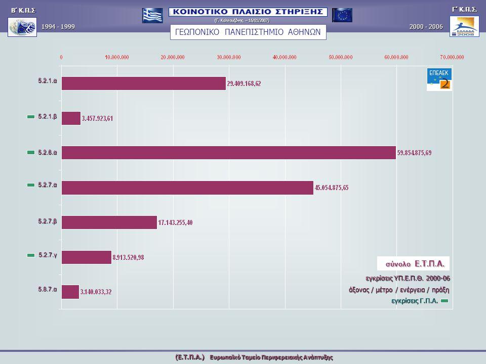 Γ΄ Κοινοτικό Πλαίσιο Στήριξης 2000 – 2006 Ευρωπαϊκό Ταμείο Περιφερειακό Ανάπτυξης (Ε.Τ.Π.Α.) ΑΞΟΝΑΣ – ΜΕΤΡΟ – ΕΝΕΡΓΕΙΑ – ΠΡΑΞΗ Τομεακό Επιχειρησιακό Πρόγραμμα: Εκπαίδευσης και Αρχικής Επαγγελματικής Κατάρτισης Ολοκληρωμένο Πληροφοριακό Σύστημα Ο.Π.Σ.