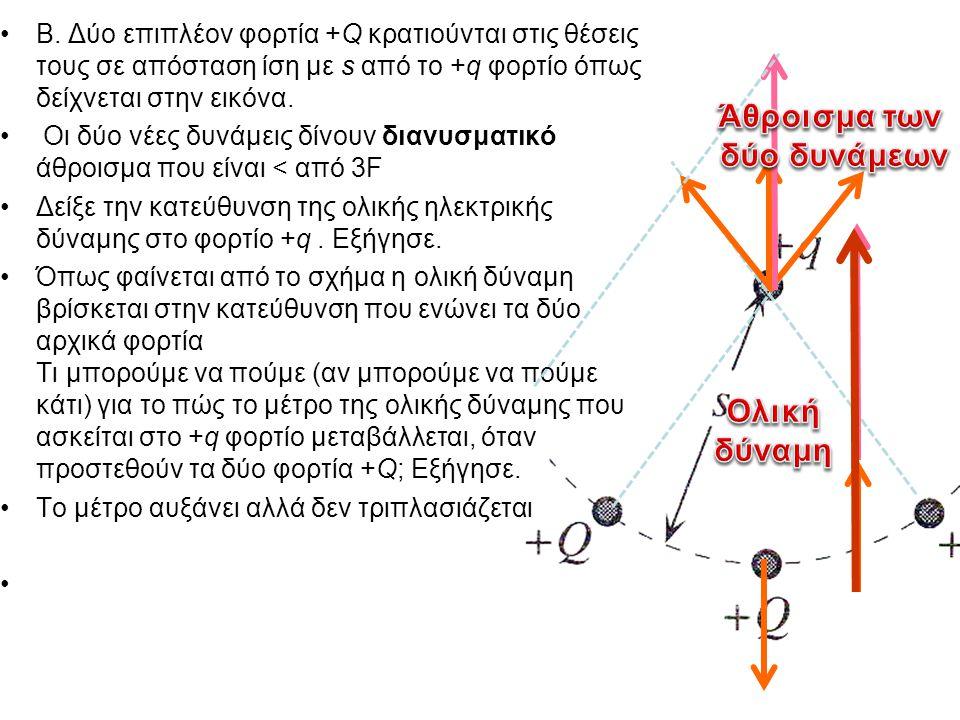 Β. Δύο επιπλέον φορτία +Q κρατιούνται στις θέσεις τους σε απόσταση ίση με s από το +q φορτίο όπως δείχνεται στην εικόνα. Οι δύο νέες δυνάμεις δίνουν δ
