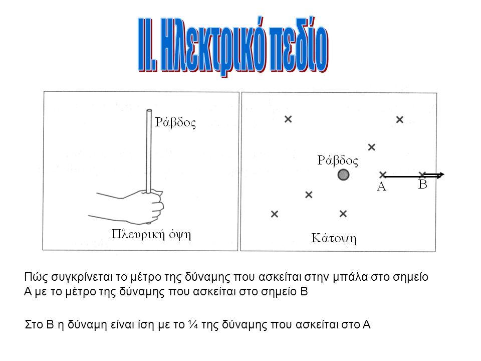 Πώς συγκρίνεται το μέτρο της δύναμης που ασκείται στην μπάλα στο σημείο Α με το μέτρο της δύναμης που ασκείται στο σημείο Β Στο Β η δύναμη είναι ίση μ