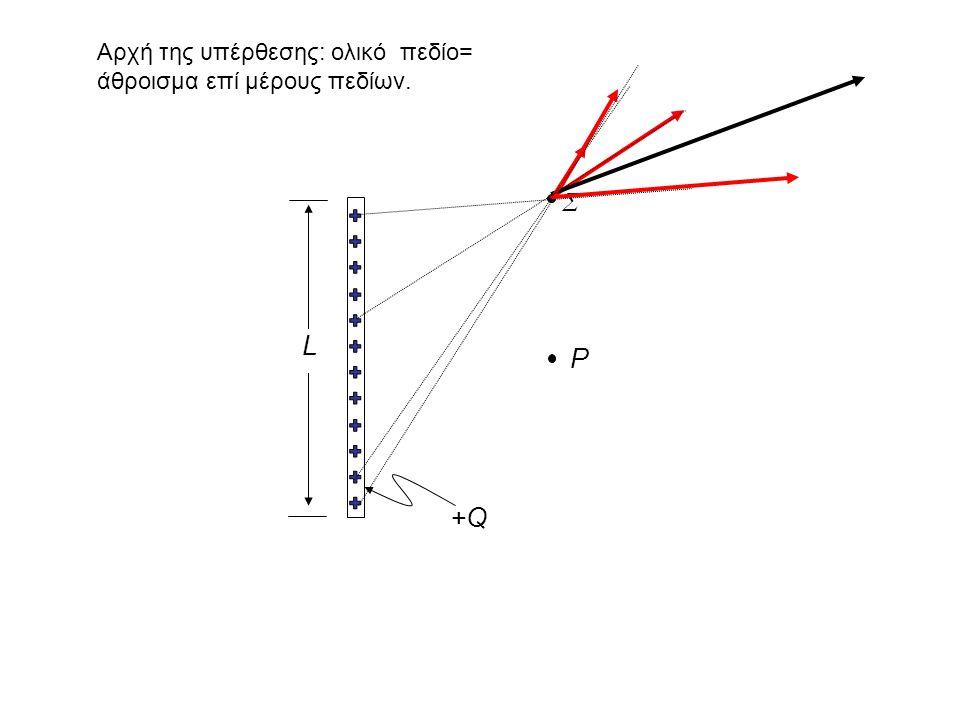 L P Σ +Q+Q Αρχή της υπέρθεσης: ολικό πεδίο= άθροισμα επί μέρους πεδίων.