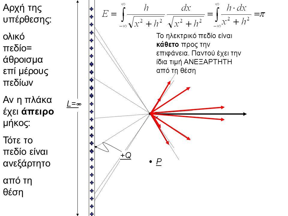 L=L= P Σ +Q+Q Αρχή της υπέρθεσης: ολικό πεδίο= άθροισμα επί μέρους πεδίων Αν η πλάκα έχει άπειρο μήκος: Τότε το πεδίο είναι ανεξάρτητο από τη θέση Τ