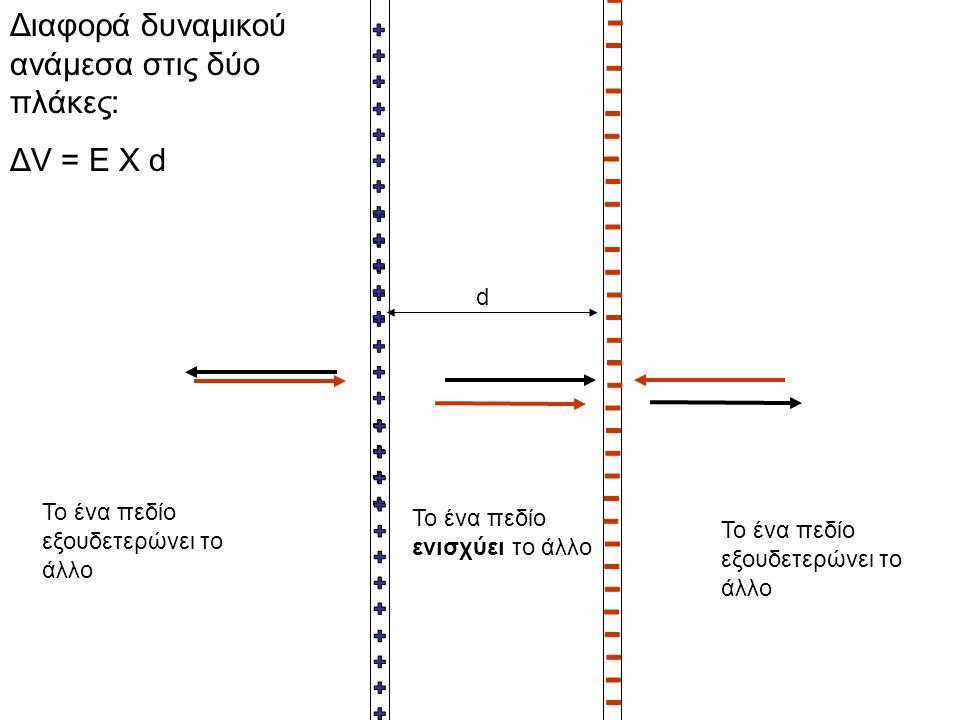 Διαφορά δυναμικού ανάμεσα στις δύο πλάκες: ΔV = E X d Το ένα πεδίο εξουδετερώνει το άλλο Το ένα πεδίο ενισχύει το άλλο Το ένα πεδίο εξουδετερώνει το ά