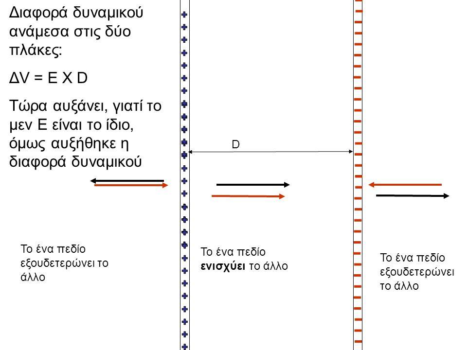 Διαφορά δυναμικού ανάμεσα στις δύο πλάκες: ΔV = E X D Τώρα αυξάνει, γιατί το μεν Ε είναι το ίδιο, όμως αυξήθηκε η διαφορά δυναμικού Το ένα πεδίο εξουδ