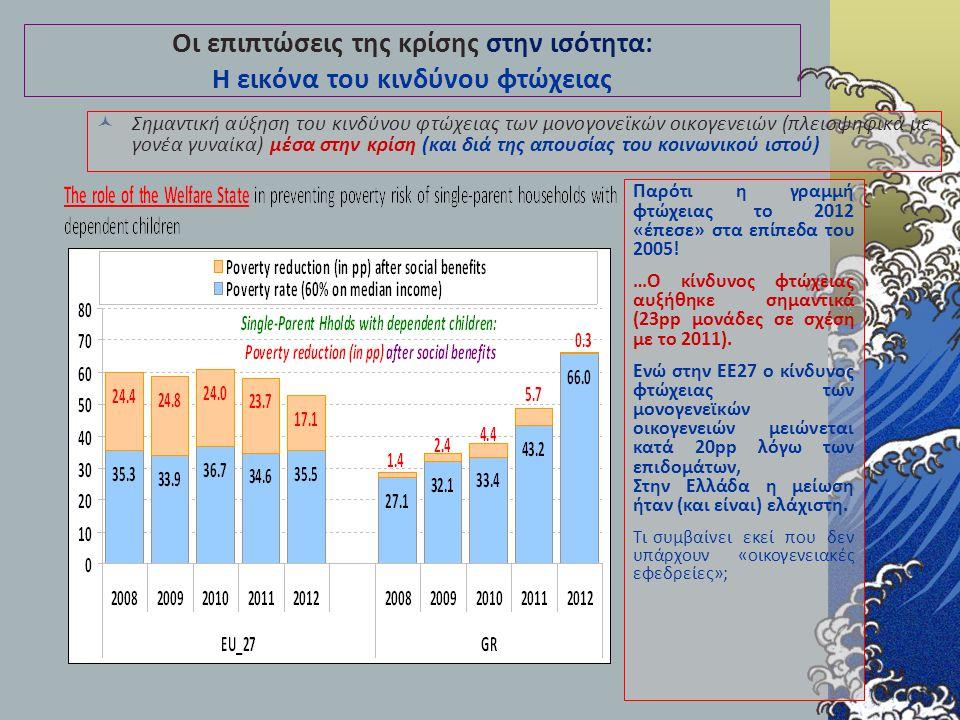 Οι επιπτώσεις της κρίσης στην ισότητα: Η εικόνα του κινδύνου φτώχειας Σημαντική αύξηση του κινδύνου φτώχειας των μονογονεϊκών οικογενειών (πλειοψηφικά με γονέα γυναίκα) μέσα στην κρίση (και διά της απουσίας του κοινωνικού ιστού) Παρότι η γραμμή φτώχειας το 2012 «έπεσε» στα επίπεδα του 2005.