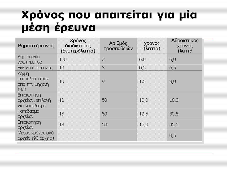 Παράγοντες που αυξάνουν τον χρόνο έρευνας  Μη επιθυμητά αποτελέσματα  Κατέβασμα και επισκόπηση αποτελεσμάτων  Μεγάλες λίστες αποτελεσμάτων  Αλλαγή ερωτήματος